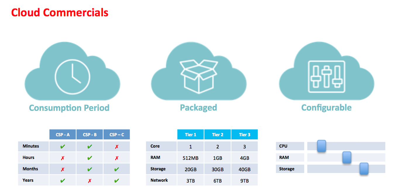8 Criteria To Ensure You Select The Right Cloud Service Provider